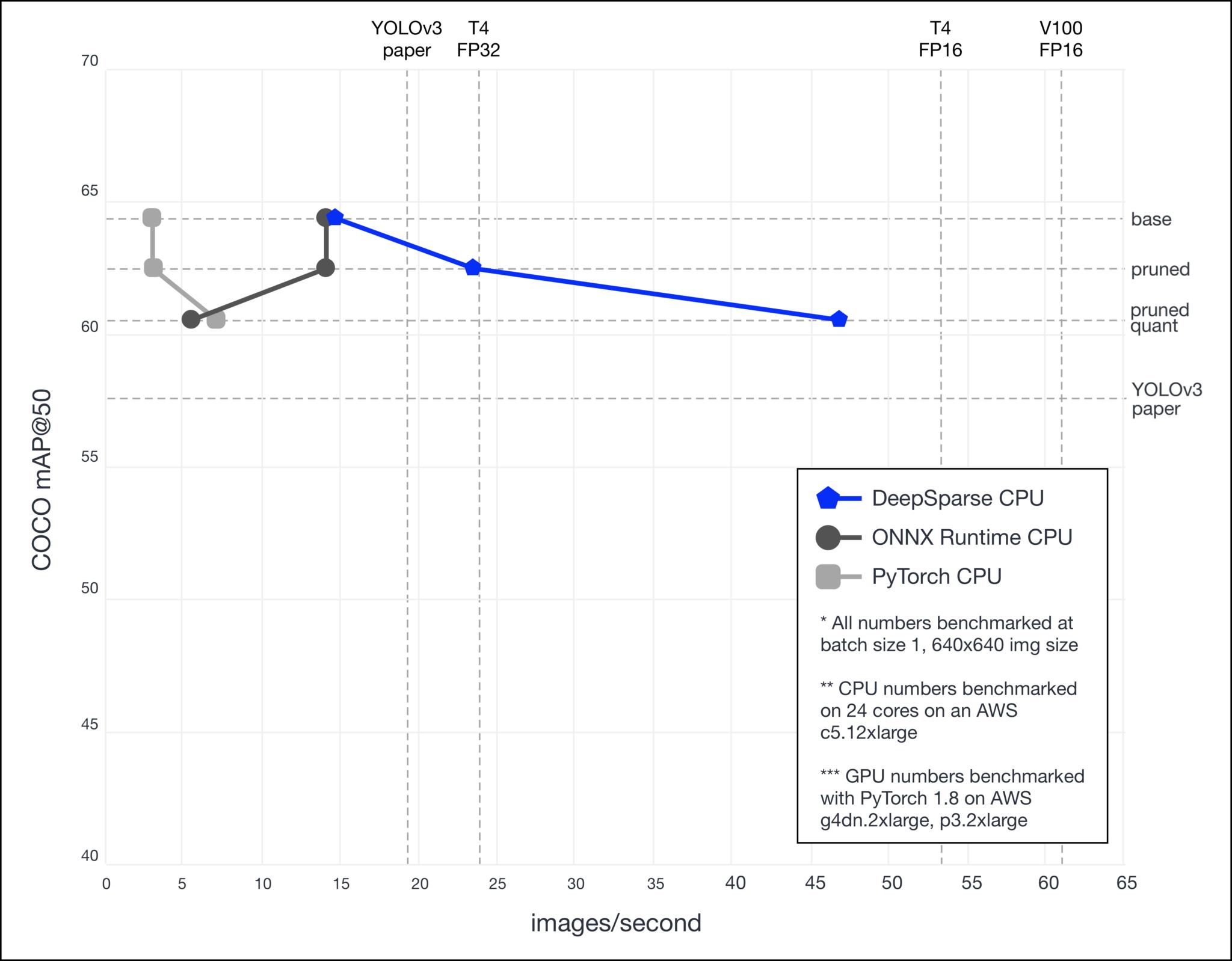 YOLOv3 Batch Size 1 Performance Comparisons